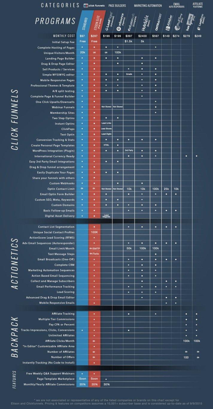 comperison chart